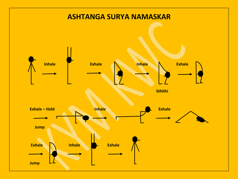 What Type Of Yoga Helps In Weight Loss Faqs About Sri Krishna Wellness And Yoga Centre
